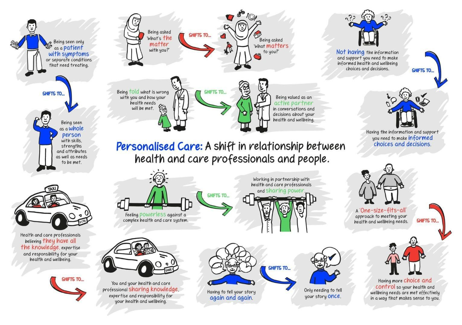 Personalised care - a shift in the relationship between people and health professionals