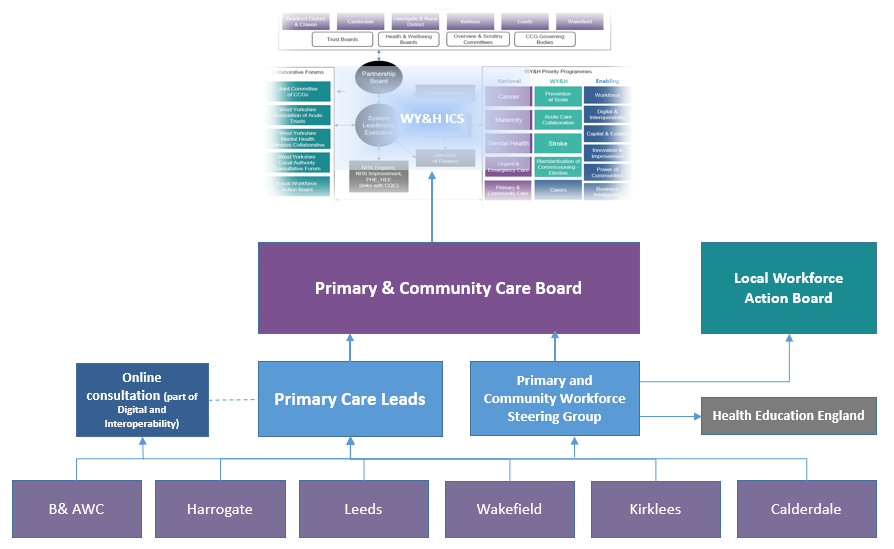 Primary care programme board and networks.png