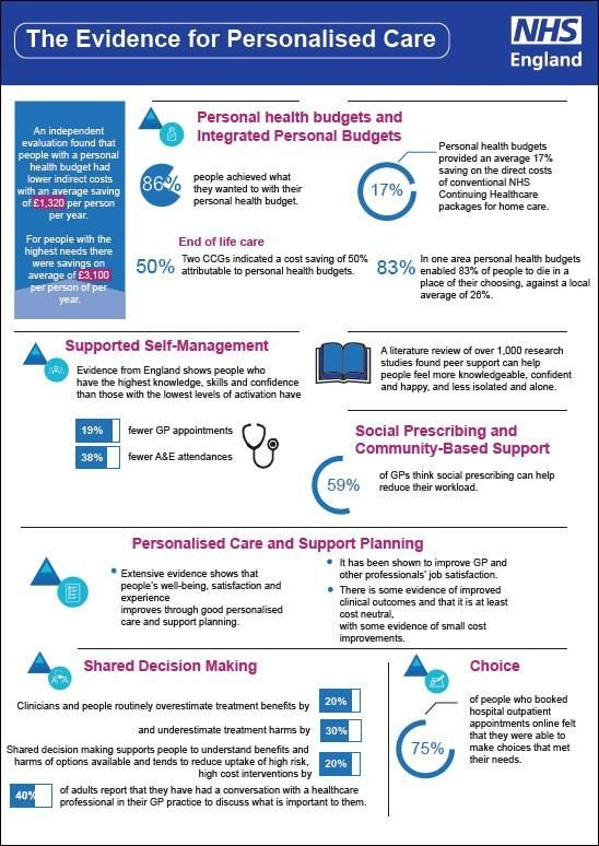 personalised care infogrphic